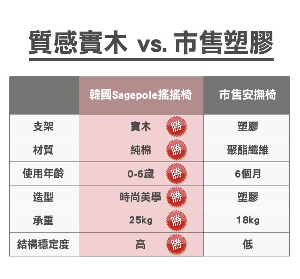 Sagepole與市售比較